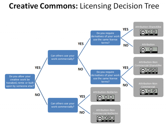 Creative Commons License Decision Tree