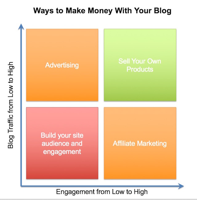 Ways To Make Money With Blog