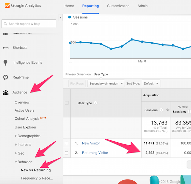 Google Analytics Website Traffic Returning Visitors