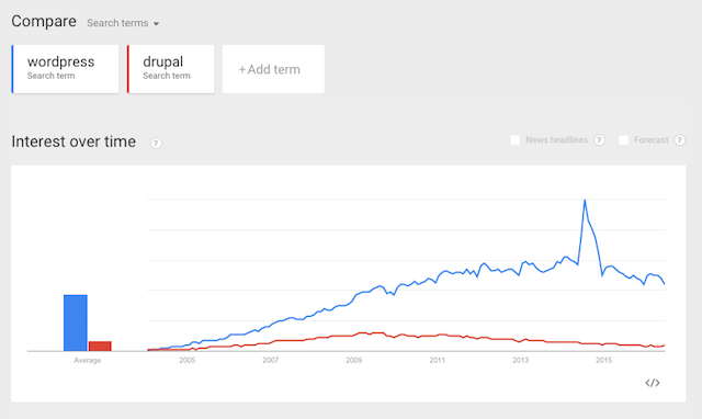 Using Google Trends for Website Analysis