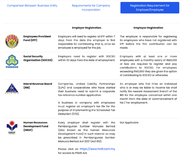 Malaysia business registration requirements