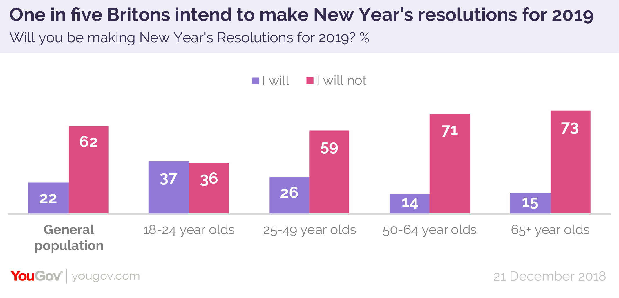Younger Brits are most likely to be taking on a challenge for the coming year