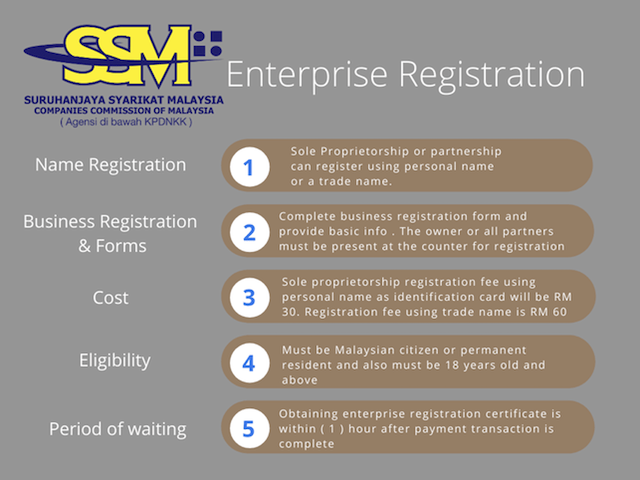 SSM registration information