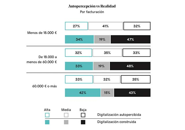 Autopercepción digitalización empresas según su facturación