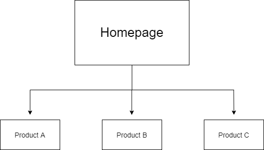 A basic site structure diagram. At the top is a box with the word homepage written in it. From that box, a line emerges which splits into three arrows linking the homepage box to three boxes underneath it. These boxes read Product A, Product B and Product C